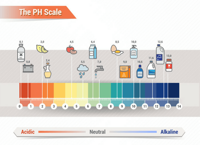 Alkaline Water on PH Scale Image