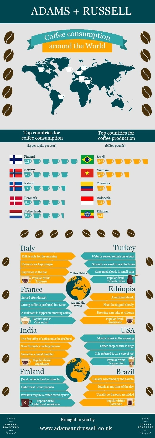 Infograhic Of Coffee Consumption Around The World