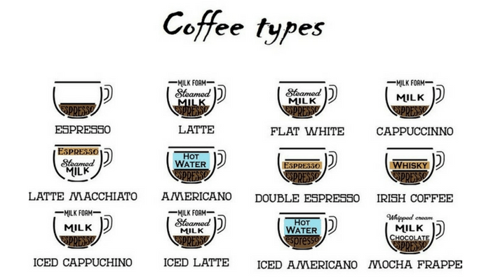 English In Italian: Coffee Drinks Around The World (Let's Take A Tour