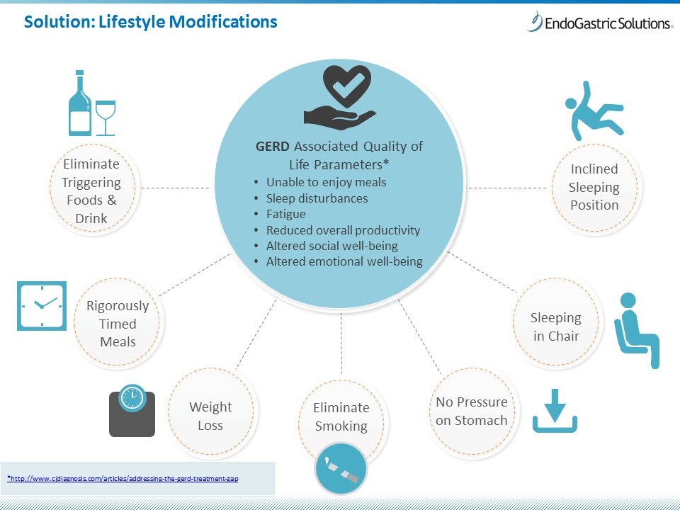 Diagram of lifestyle modifications