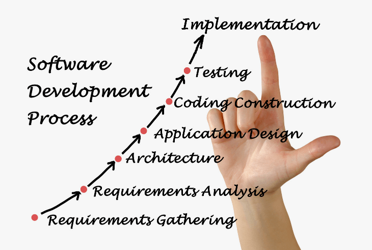 Hand showing the software development process